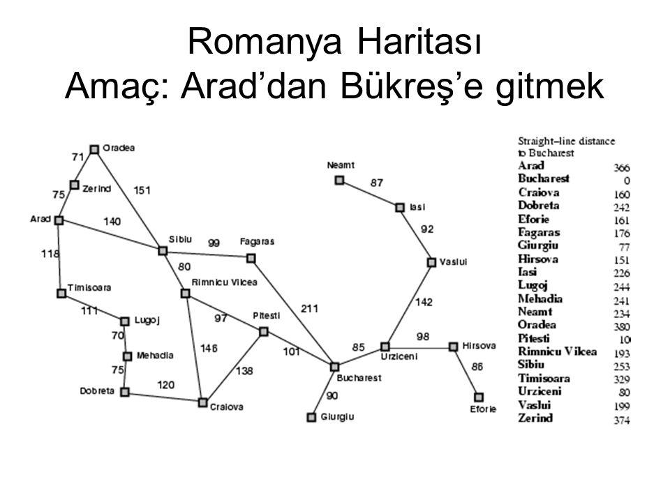 Romanya Haritası Amaç: Arad'dan Bükreş'e gitmek
