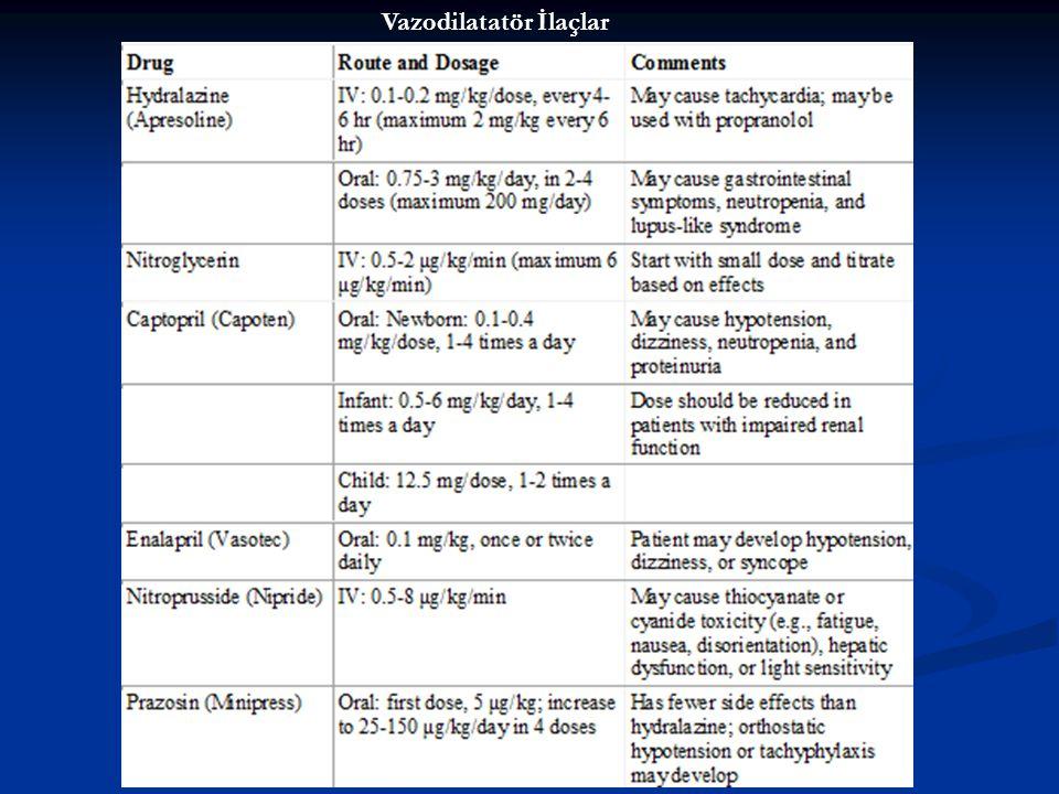 Vazodilatatör İlaçlar