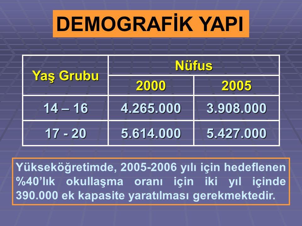 DEMOGRAFİK YAPI Yaş Grubu Nüfus 20002005 14 – 16 4.265.0003.908.000 17 - 20 5.614.0005.427.000 Yükseköğretimde, 2005-2006 yılı için hedeflenen %40'lık okullaşma oranı için iki yıl içinde 390.000 ek kapasite yaratılması gerekmektedir.