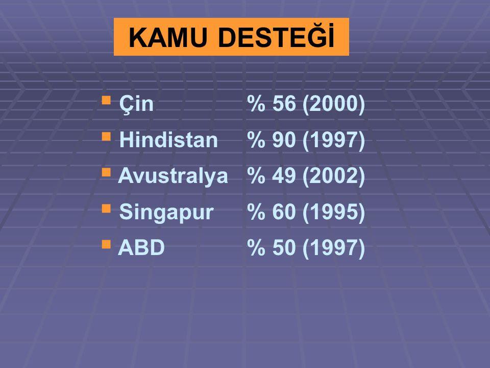 KAMU DESTEĞİ  Çin % 56 (2000)  Hindistan % 90 (1997)  Avustralya % 49 (2002)  Singapur % 60 (1995)  ABD % 50 (1997)
