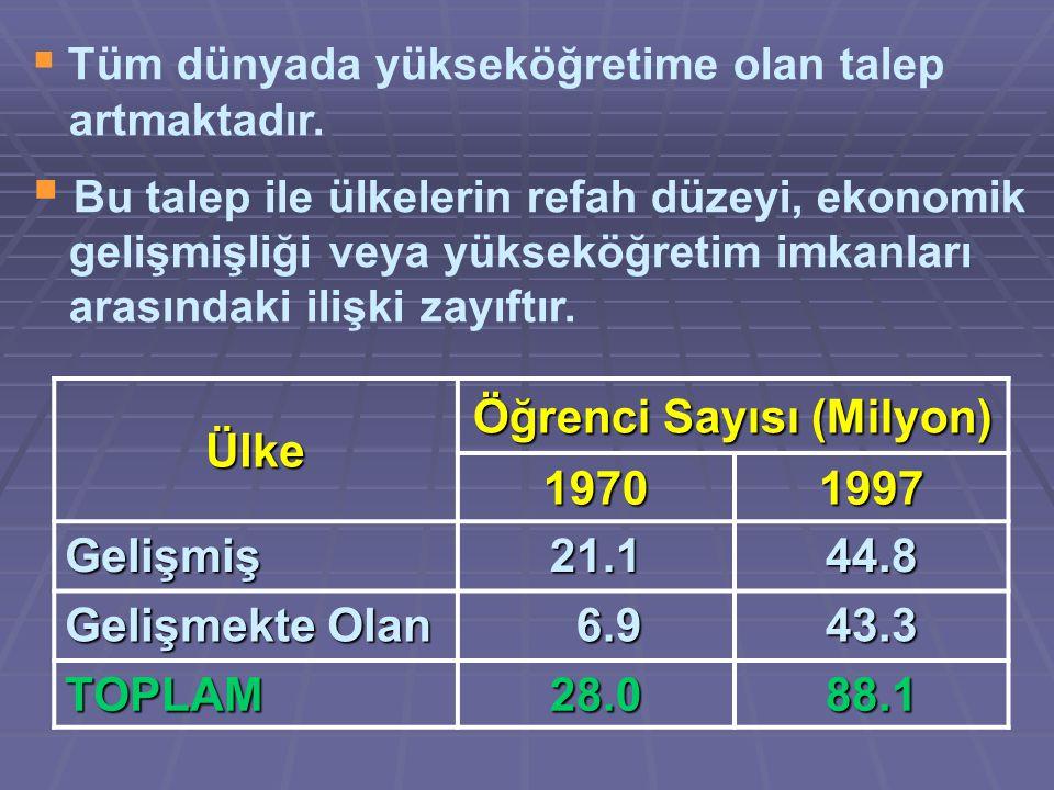 Ülke Okullaşma Oranı (%) 19701997 Gelişmiş26,151,1 Gelişmekte Olan 2,9 2,910,3 ORTALAMA17,4