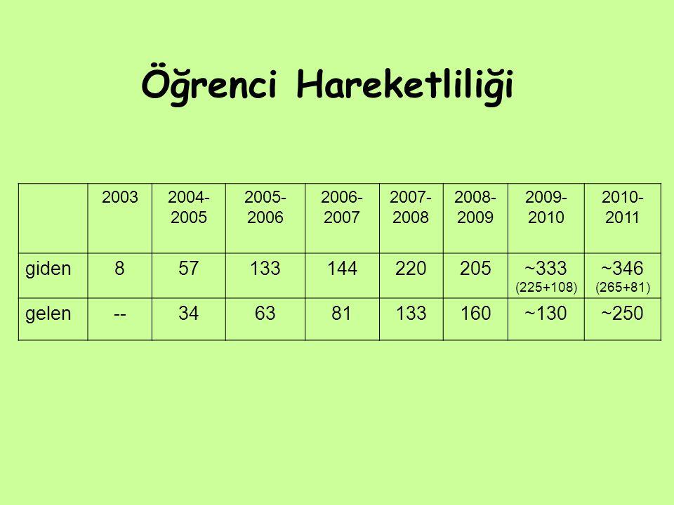 Öğrenci Hareketliliği 20032004- 2005 2005- 2006 2006- 2007 2007- 2008 2008- 2009 2009- 2010 2010- 2011 giden857133144220205~333 (225+108) ~346 (265+81) gelen--346381133160~130~250
