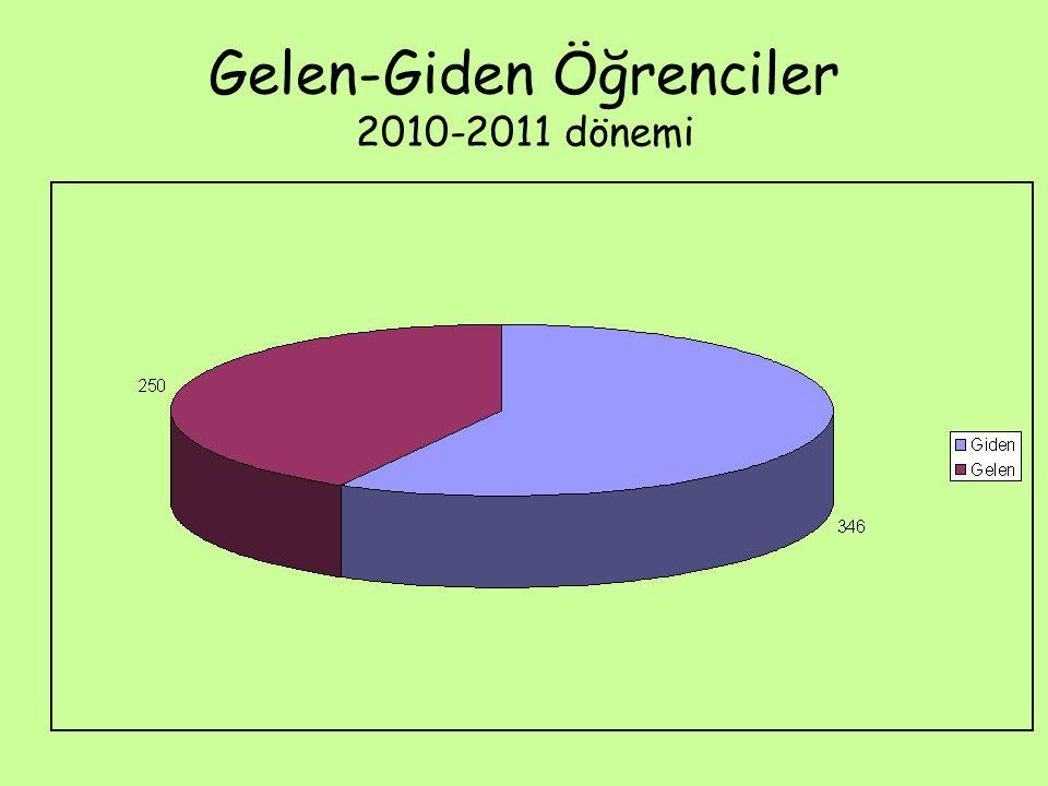 Gelen-Giden Öğrenciler 2010-2011 dönemi