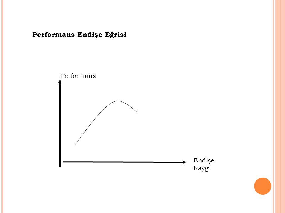 Performans-Endişe Eğrisi Endişe Kaygı Performans