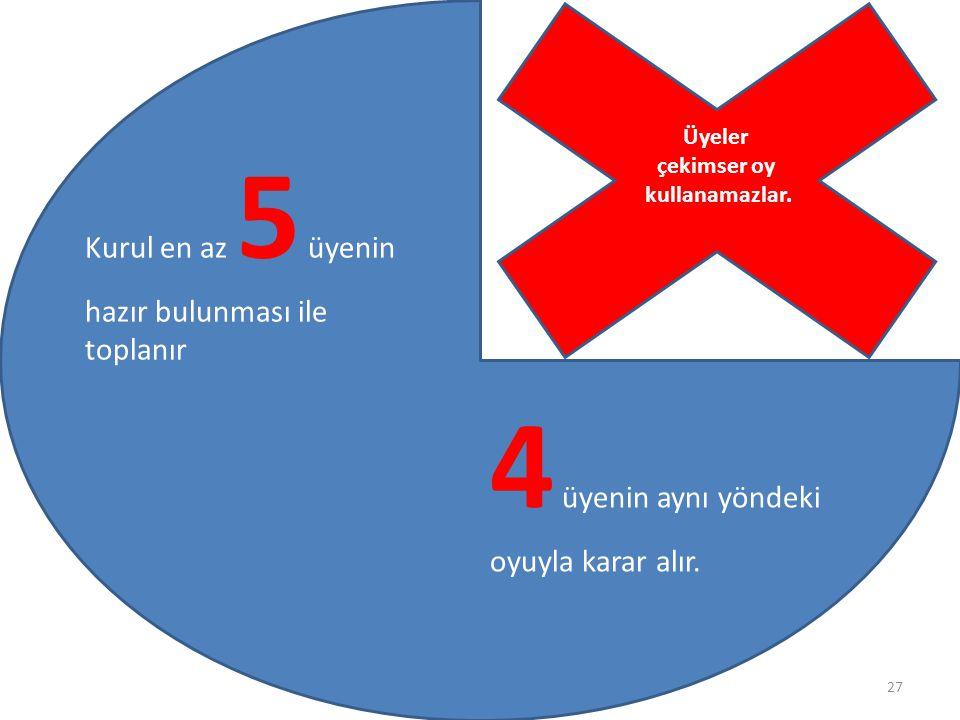 27 Kurul en az 5 üyenin hazır bulunması ile toplanır 4 üyenin aynı yöndeki oyuyla karar alır.