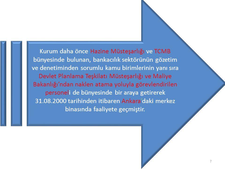 Kurum, Bankacılık Düzenleme ve Denetleme Kurulu (Kurul) ile Başkanlık Teşkilatından oluşmaktadır.