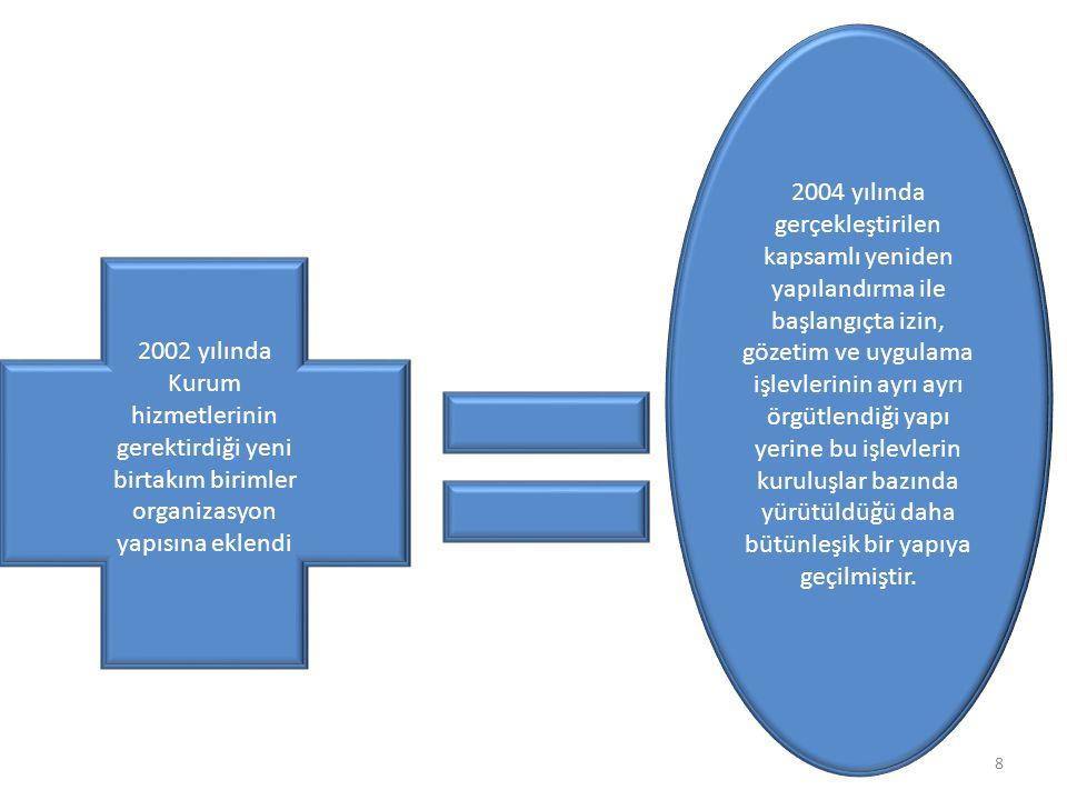 9 Son olarak 01.01.2006 tarihinden geçerli olmak üzere teşkilat yapısı yeniden düzenlenmiştir.