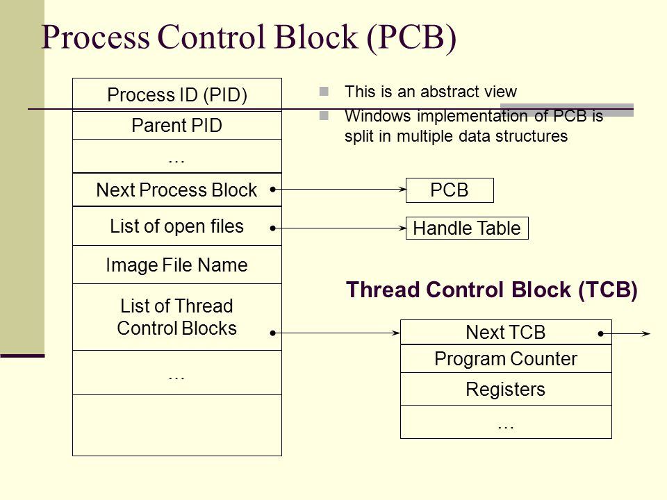 Process Control Block (PCB) Program Counter Parent PID … Handle Table Process ID (PID) Registers Next Process Block Image File Name PCB List of Thread