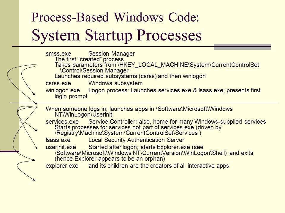 "Process-Based Windows Code: System Startup Processes smss.exeSession Manager The first ""created"" process Takes parameters from \HKEY_LOCAL_MACHINE\Sys"