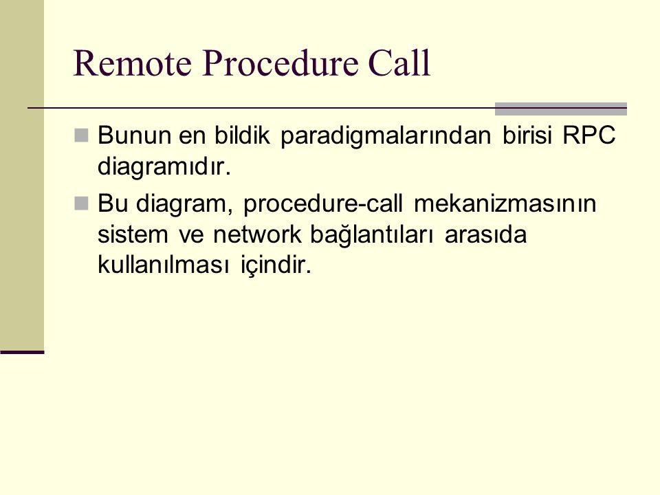 Remote Procedure Call Bunun en bildik paradigmalarından birisi RPC diagramıdır. Bu diagram, procedure-call mekanizmasının sistem ve network bağlantıla