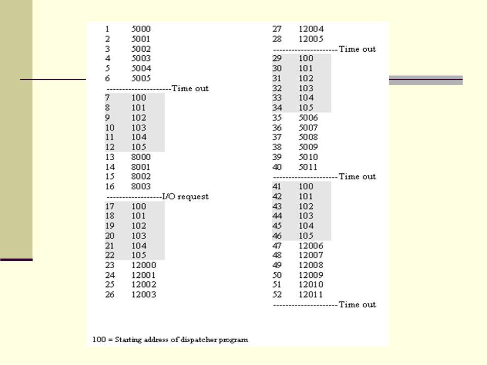 İşlem Durumları (Current activity) New: Yeni bir proses yaratılıyor Running: Prosese ait talimatlar işletiliyor Waiting: Proses herhangi bir olay için bekliyor Ready: Proses CPU için bekliyor Terminated: Proses işletimini tamamlıyor