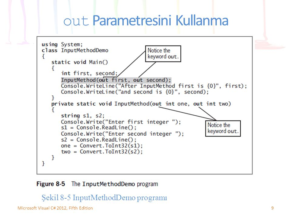out Parametresini Kullanma 9Microsoft Visual C# 2012, Fifth Edition Şekil 8-5 InputMethodDemo programı