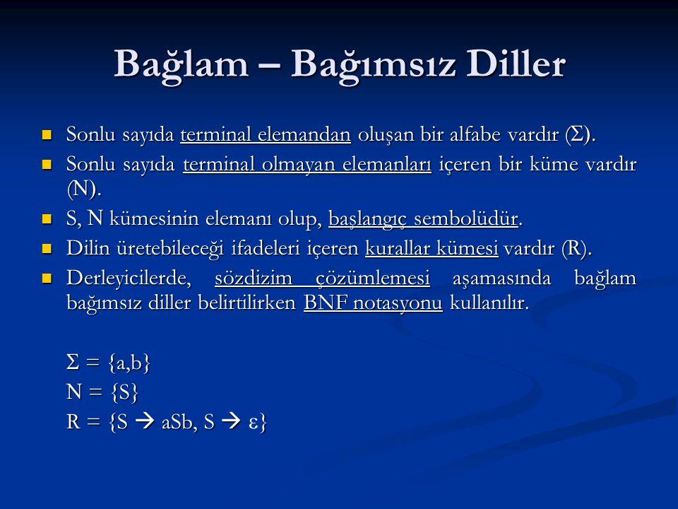 Bağlama Duyarlı Diller G = (N, Σ, R, S) G = (N, Σ, R, S) A bir terminal olmayan sembol olmak üzere (A є N), bağlama duyarlı bir gramere ait üretim kuralları şu şekilde ifade edilir A bir terminal olmayan sembol olmak üzere (A є N), bağlama duyarlı bir gramere ait üretim kuralları şu şekilde ifade edilir αAβ → αγβ α ve β, terminal veya terminal olmayan dizgiler (string) olmak üzere, α ve β, terminal veya terminal olmayan dizgiler (string) olmak üzere, α,β є (N U Σ)* γ, terminal veya terminal olmayan sembollerin boş olmayan bir dizgisi olmak üzere, γ є (N U Σ)+ γ, terminal veya terminal olmayan sembollerin boş olmayan bir dizgisi olmak üzere, γ є (N U Σ)+  u ≤ v  olduğu sürece, u → v şeklindeki her üretim kuralı bağlama duyarlı bir gramere dahildir.