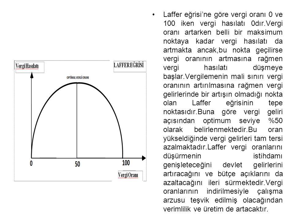 Laffer eğrisi'ne göre vergi oranı 0 ve 100 iken vergi hasılatı 0dır.Vergi oranı artarken belli bir maksimum noktaya kadar vergi hasılatı da artmakta a