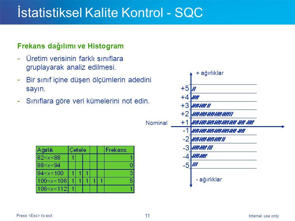 Internal use only Press to exit 11 İstatistiksel Kalite Kontrol - SQC Frekans dağılımı ve Histogram - Üretim verisinin farklı sınıflara gruplayarak analiz edilmesi.