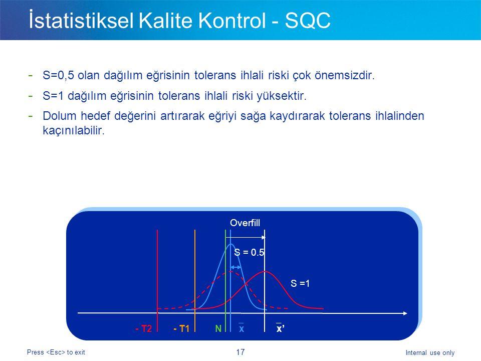 Internal use only Press to exit 17 İstatistiksel Kalite Kontrol - SQC - S=0,5 olan dağılım eğrisinin tolerans ihlali riski çok önemsizdir.