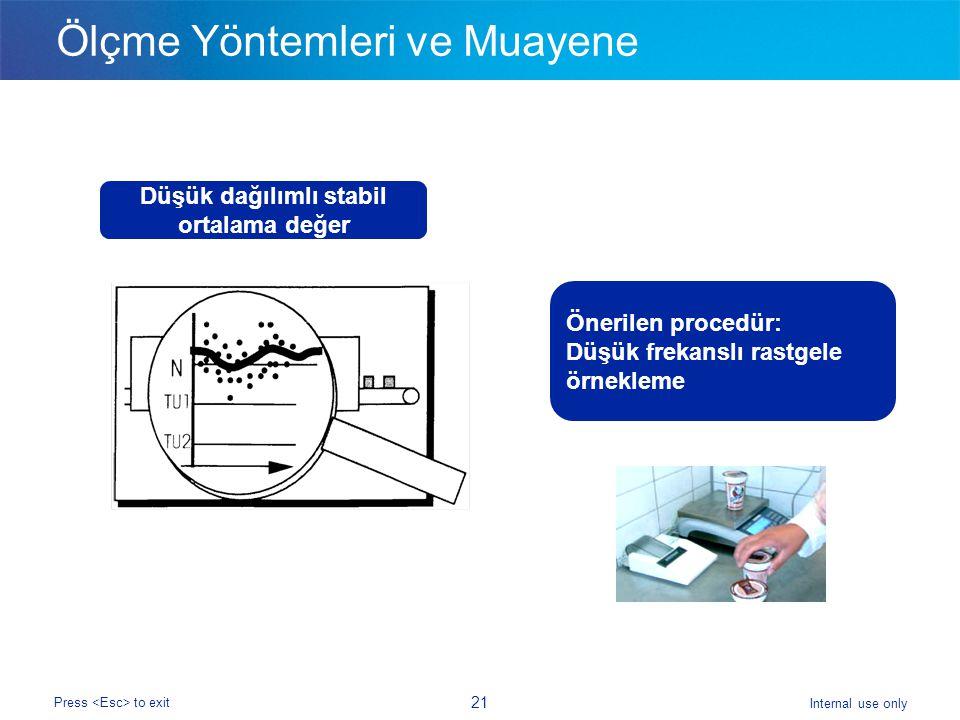 Internal use only Press to exit 21 Ölçme Yöntemleri ve Muayene Düşük dağılımlı stabil ortalama değer Önerilen procedür: Düşük frekanslı rastgele örnekleme