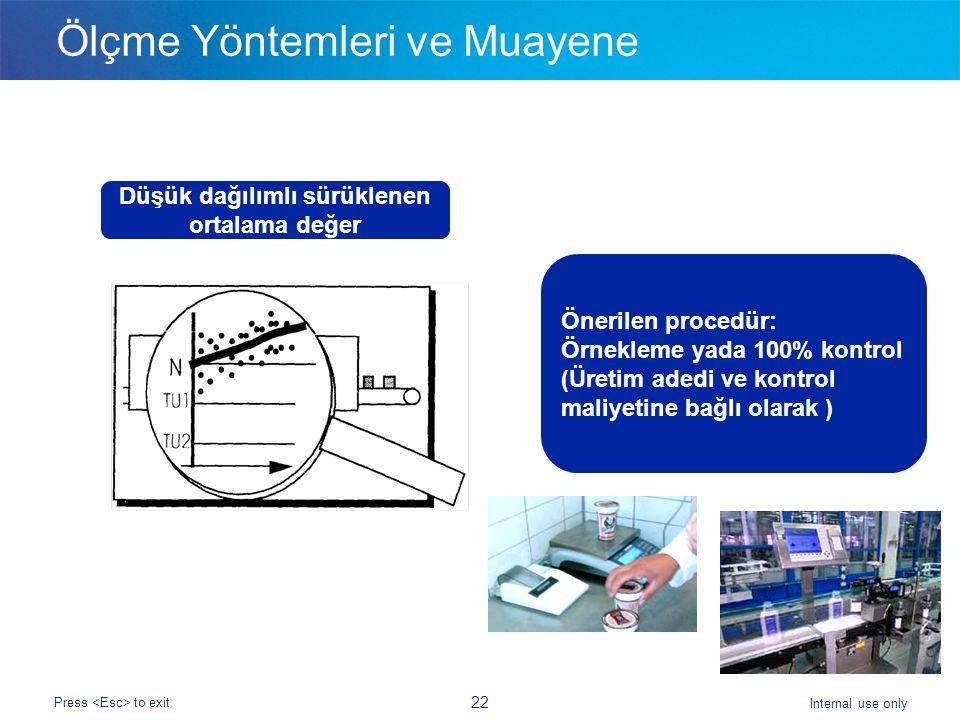 Internal use only Press to exit 22 Ölçme Yöntemleri ve Muayene Düşük dağılımlı sürüklenen ortalama değer Önerilen procedür: Örnekleme yada 100% kontrol (Üretim adedi ve kontrol maliyetine bağlı olarak )
