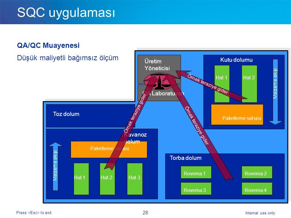Internal use only Press to exit 28 SQC uygulaması QA/QC Muayenesi Düşük maliyetli bağımsız ölçüm Hat 1 Paketleme sahası Malzeme akışı Rovema 3 Rovema