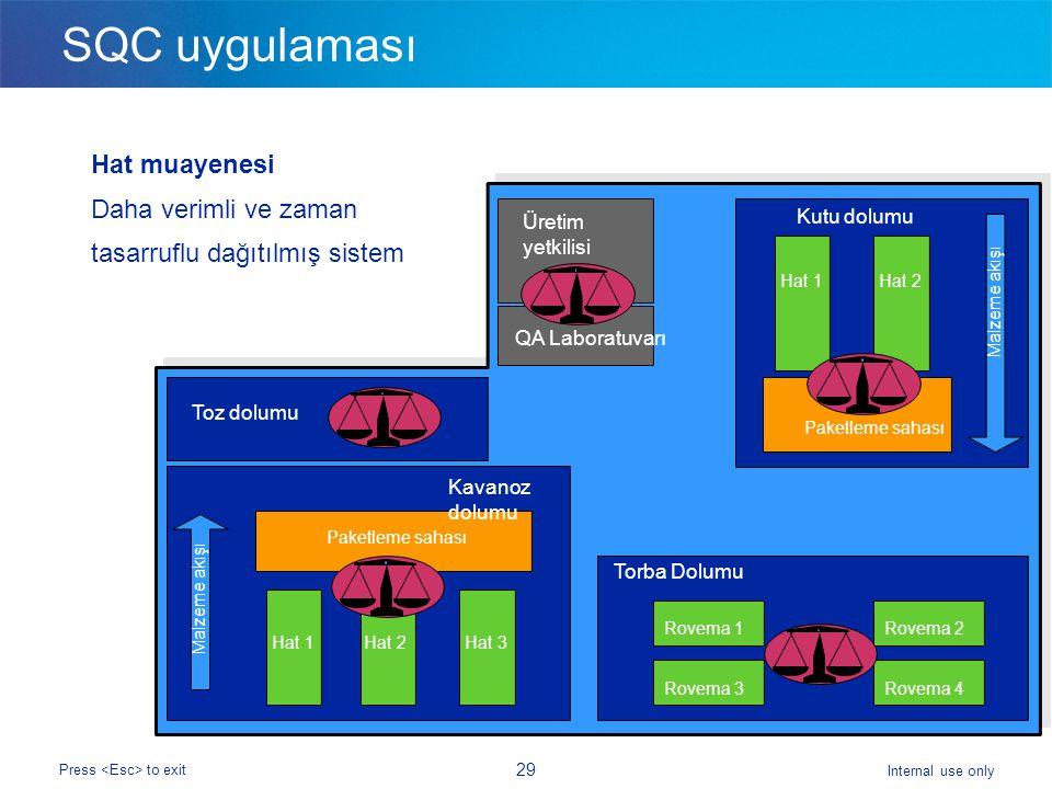 Internal use only Press to exit 29 SQC uygulaması Hat muayenesi Daha verimli ve zaman tasarruflu dağıtılmış sistem Hat 1 Paketleme sahası Malzeme akışı Rovema 3 Rovema 1 Rovema 4 Rovema 2 Paketleme sahası Malzeme akışı Üretim yetkilisi QA Laboratuvarı Kutu dolumu Toz dolumu Kavanoz dolumu Torba Dolumu Hat 2 Hat 1 Hat 2 Hat 3