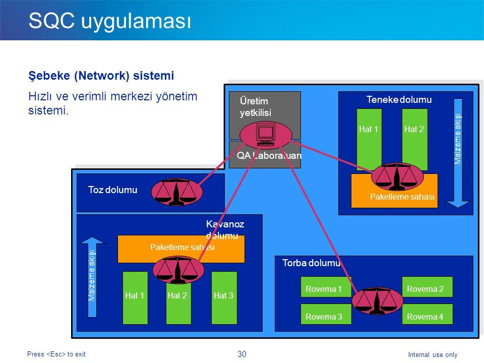 Internal use only Press to exit 30 SQC uygulaması Şebeke (Network) sistemi Hızlı ve verimli merkezi yönetim sistemi. Hat 1 Paketleme sahası Malzeme ak