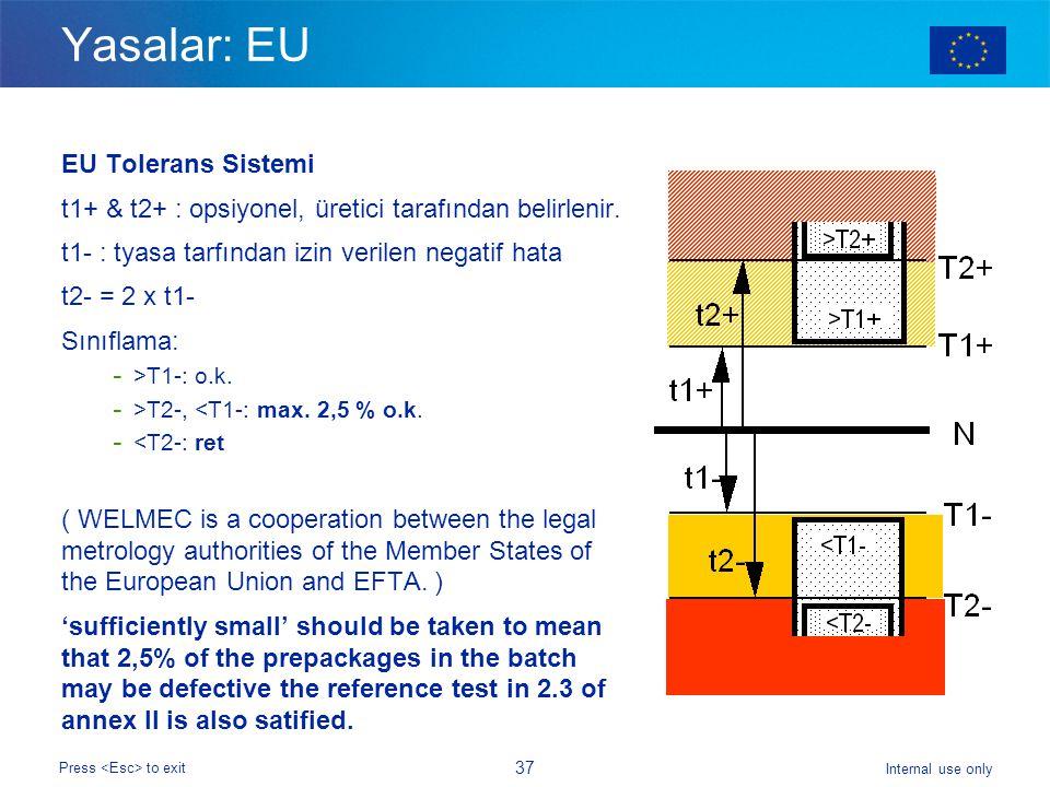 Internal use only Press to exit 37 Yasalar: EU EU Tolerans Sistemi t1+ & t2+ : opsiyonel, üretici tarafından belirlenir.