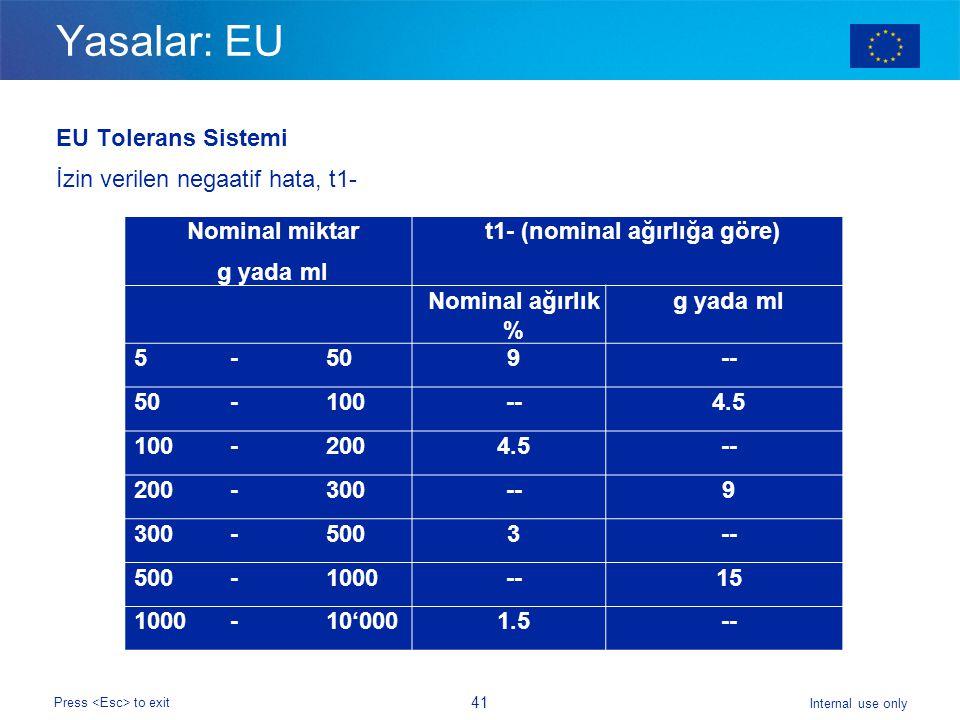 Internal use only Press to exit 41 Yasalar: EU EU Tolerans Sistemi İzin verilen negaatif hata, t1- Nominal miktar g yada ml t1- (nominal ağırlığa göre) Nominal ağırlık % g yada ml 5 -509-- 50 -100--4.5 100 -2004.5-- 200 -300--9 300 -5003-- 500 -1000--15 1000 -10'0001.5--