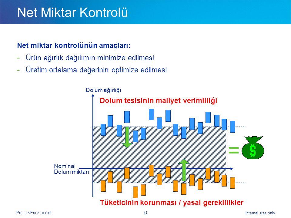 Internal use only Press to exit 6 Net Miktar Kontrolü Net miktar kontrolünün amaçları: - Ürün ağırlık dağılımın minimize edilmesi - Üretim ortalama değerinin optimize edilmesi Dolum ağırlığı Nominal Dolum miktarı Dolum tesisinin maliyet verimliliği Tüketicinin korunması / yasal gereklilikler =