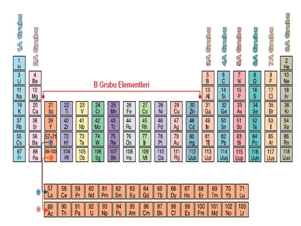Periyodik sistemde element atomları proton sayılarına göre sıralanırken benzer özellik gösteren elementler alt alta gelecek şekilde yerleştirilmiştir.