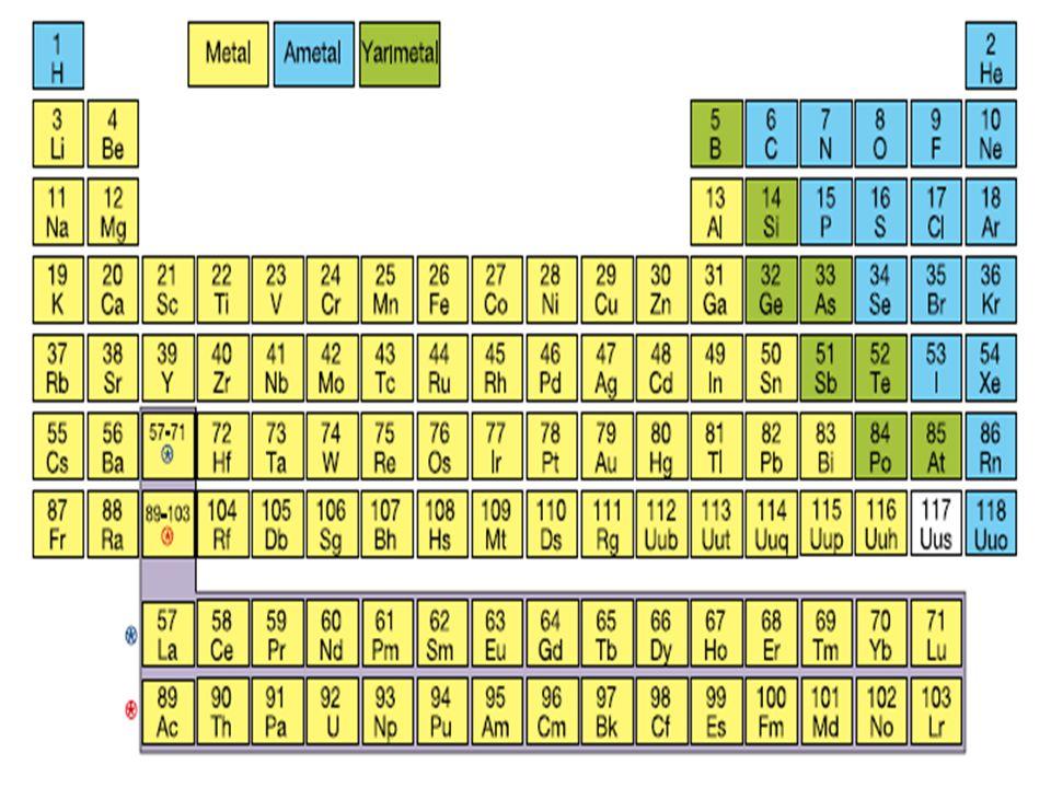 Elektriği ve ısıyı iyi ileten, parlak görünüme sahip olan, tel ve levha haline gelerek işlenebilen elementler periyodik sistemin sol tarafında yer alır ve bu elementler metal olarak adlandırılır.