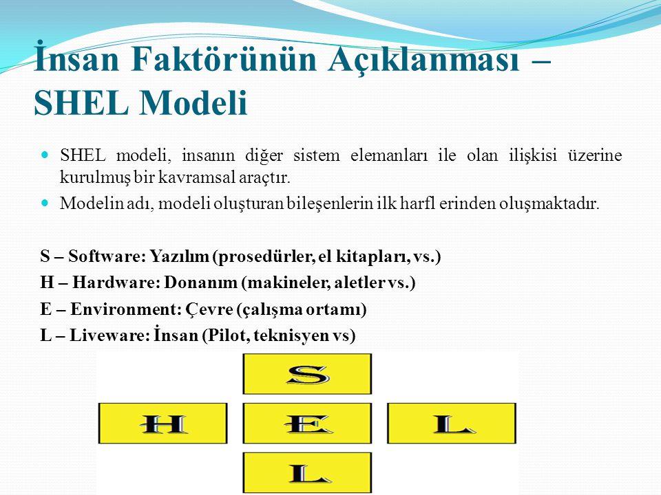 Modeli oluşturan elemanların birbirleriyle olan ilişkileri İnsan - Yazılım (L - S): İnsan ile destek sistemleri arasında ilişkidir.