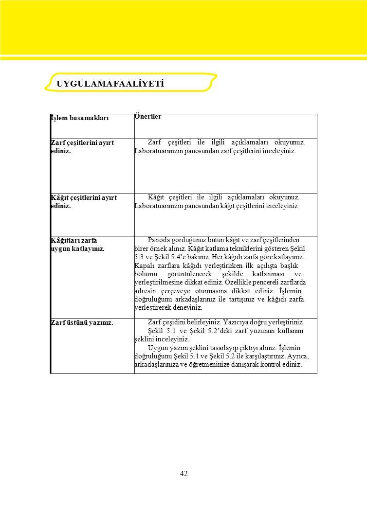 İşlem basamakları Öneriler Zarf çeşitlerini ayırt ediniz. Zarf çeşitleri ile ilgili açıklamaları okuyunuz. Laboratuarınızın panosundan zarf çeşitlerin