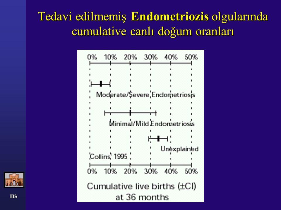 Tedavi edilmemiş Endometriozis olgularında cumulative canlı doğum oranları