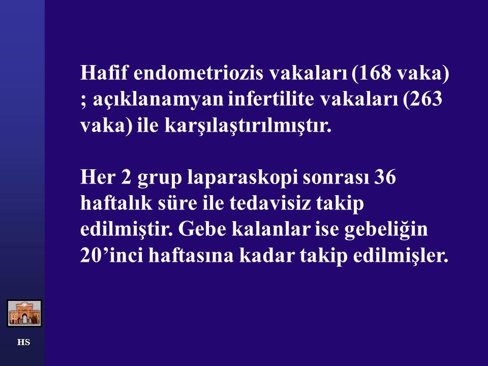 HS Hafif endometriozis vakaları (168 vaka) ; açıklanamyan infertilite vakaları (263 vaka) ile karşılaştırılmıştır. Her 2 grup laparaskopi sonrası 36 h
