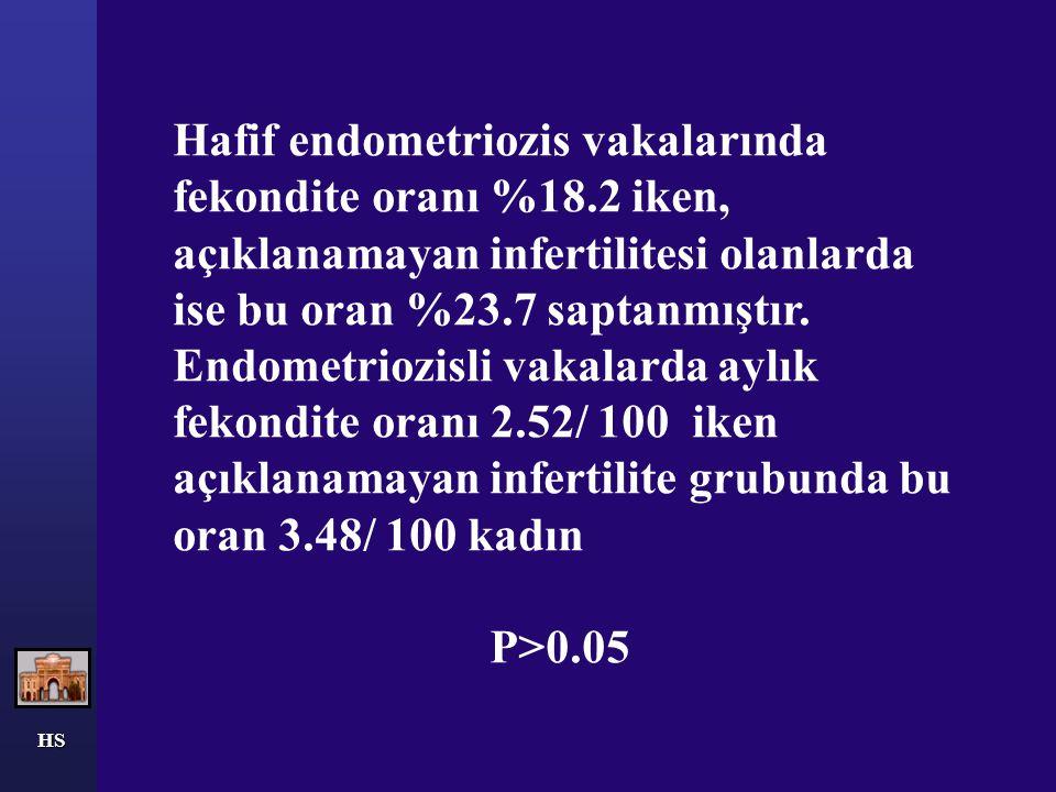 HS Hafif endometriozis vakalarında fekondite oranı %18.2 iken, açıklanamayan infertilitesi olanlarda ise bu oran %23.7 saptanmıştır. Endometriozisli v