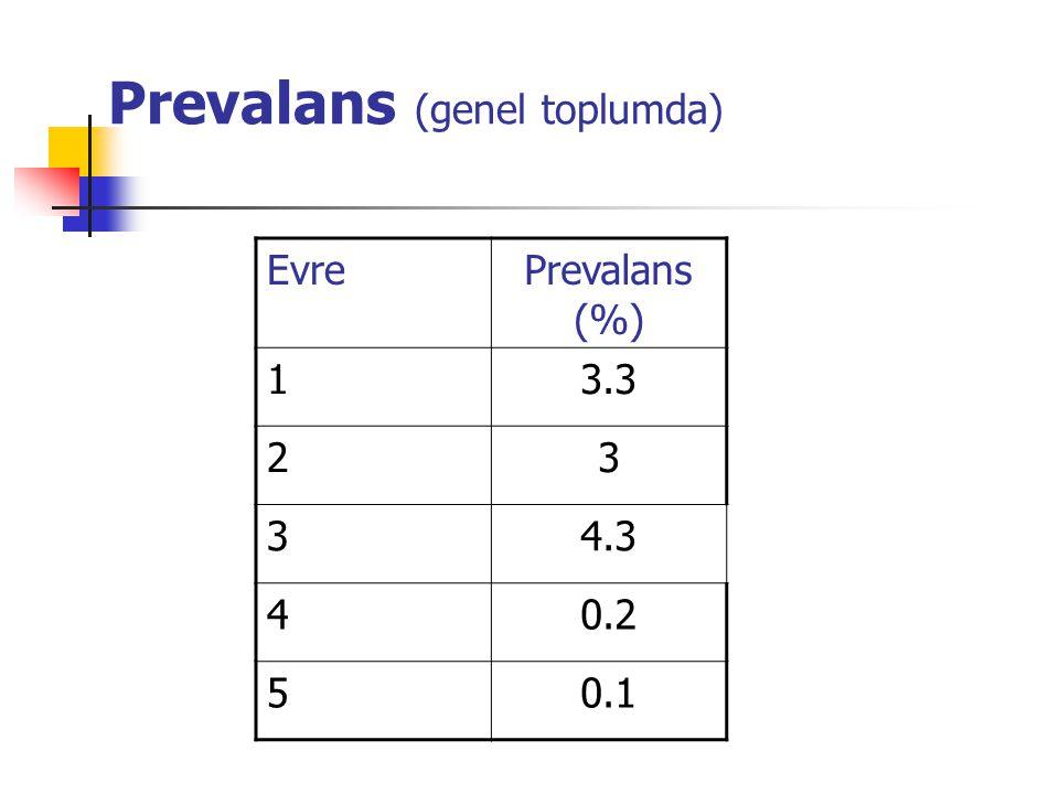 Prevalans (böbrek hastalığı olanlarda) EvreGFRPrevalans (%) 1  90 64.3 260-8931.2 330-594.3 415-290.2 5<150.2