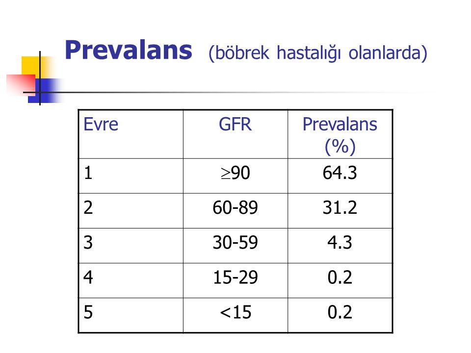 Artmış riskli bireyin değerlendirilmesi Tüm hastalar Kan basıncı ölçümü Serum kreatinin (GFR hesaplanması için) Spot idrarda protein/kreatinin ya da albümin/kreatinin saptanması İdrar sedimenti (eritrosit, lökosit) Özel hasta grupları Ultrasonografi (Obstrüksiyon, infeksiyon, taş, kistik hastalık) Serum elektrolitleri (sodyum, potasyum, klor, bikarbonat) Üriner konsantrasyon (İdrar dansitesi/osmolalitesi) Üriner asidifikasyon (pH)