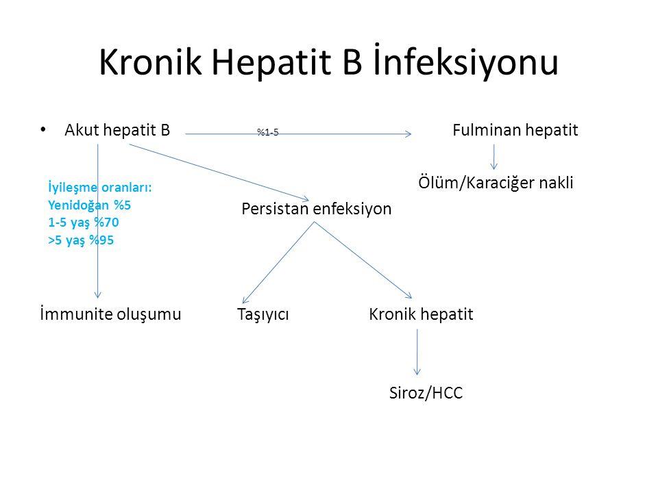 Kronik Hepatit B İnfeksiyonu Akut hepatit B %1-5 Fulminan hepatit Ölüm/Karaciğer nakli Persistan enfeksiyon İmmunite oluşumuTaşıyıcıKronik hepatit Sir