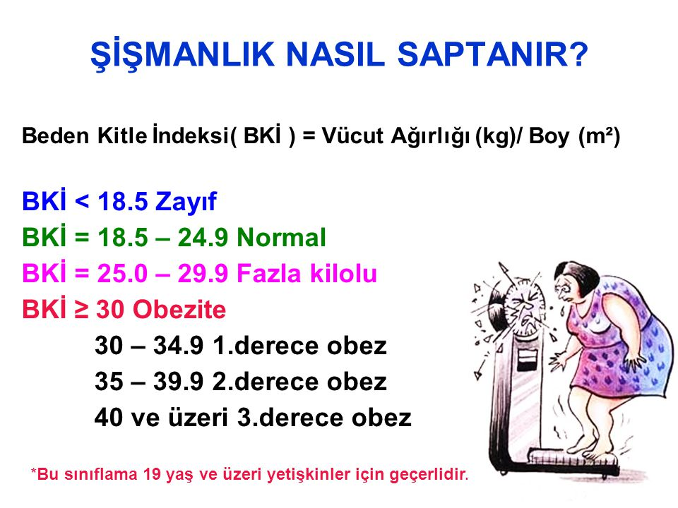 ŞİŞMANLIK NASIL SAPTANIR? Beden Kitle İndeksi( BKİ ) = Vücut Ağırlığı (kg)/ Boy (m²) BKİ < 18.5 Zayıf BKİ = 18.5 – 24.9 Normal BKİ = 25.0 – 29.9 Fazla