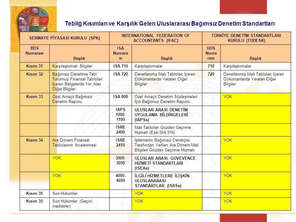 SERMAYE PİYASASI KURULU (SPK) INTERNATIONAL FEDERATION OF ACCOUNTANTS (IFAC) TÜRKİYE DENETİM STANDARTLARI KURULU (TUDESK) BDS Numarası Başlık ISA Numara sı Başlık UDS Numa rası Başlık Kısım 31Karşılaştırmalı BilgilerISA 710Karşılaştırmalar710Karşılaştırmalar Kısım 32Bağımsız Denetime Tabi Tutulmuş Finansal Tabloları İçeren Belgelerde Yer Alan Diğer Bilgiler ISA 720Denetlenmiş Mali Tabloları İçeren Dökümanlarda Yeralan Diğer Bilgiler 720Denetlenmiş Mali Tabloları İçeren Dökümanlarda Yeralan Diğer Bilgiler Kısım 33Özel Amaçlı Bağımsız Denetim Raporu ISA 800Özel Amaçlı Denetim Sözleşmeleri İçin Bağımsız Denetim Raporu YOK IAPS 1000- 1100 ULUSLAR ARASI DENETİM UYGULAMA BİLDİRGELERİ (IAPSs) ISRE 2400 Mali Tabloları Gözden Geçirme Hizmeti (Eski ISA 910) Kısım 34Ara Dönem Finansal Tablolarının İncelenmesi ISRE 2410 İşletmenin Bağımsız Denetçisi Tarafından Verilen Ara Dönem Mali Bilgileri Gözden Geçirme Hizmeti YOK 3000- 3699 ULUSLAR ARASI GÜVEVENCE HİZMETİ STANDARTLARI (ISEAs) YOK 4000- 4699 İLGİLİ HİZMETLERE İLİŞKİN ULUSLARARASI STANDARTLAR (ISRSs) YOK Kısım 35Son Hükümler YOK Kısım 35Son Hükümler (Geçici maddeler) YOK Tebliğ Kısımları ve Karşılık Gelen Uluslararası Bağımsız Denetim Standartları