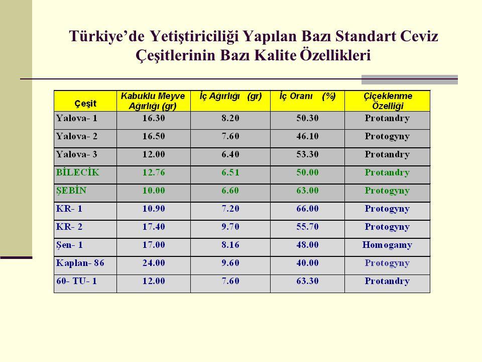 Türkiye'de Yetiştiriciliği Yapılan Bazı Standart Ceviz Çeşitlerinin Bazı Kalite Özellikleri