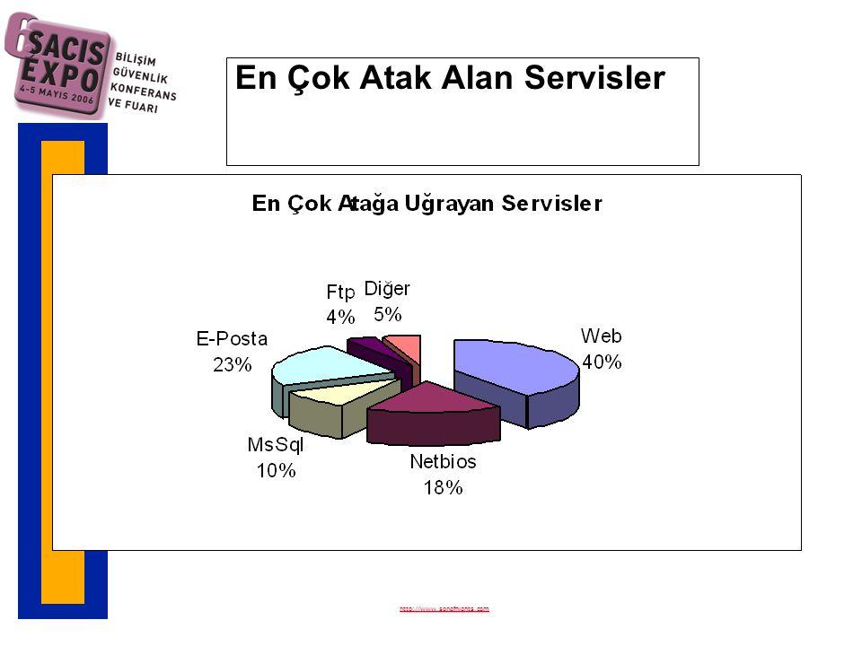 En Çok Atak Alan Servisler http://www.sonofnights.com
