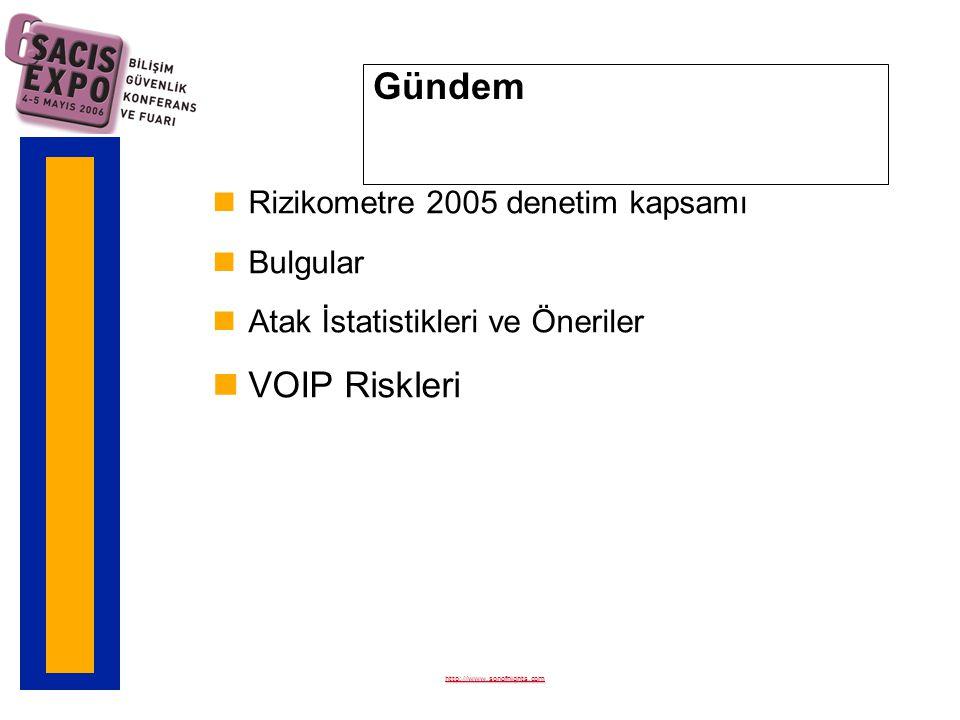 Rizikometre 2005 Denetim Kapsamı nDenetim Şubat-Mart 2005 tarihlerinde yapıldı n875 ADSL kullanıcısı n418 şirket denetim kampanyasına katıldı –10-25 PC kullanan şirket sayısı: 150 –25-100 PC kullanan şirket sayısı: 163 –100 ve üstü PC kullanan şirket sayısı: 105 nCERT, CVE ve Bugtraq listelerinde yayınlanmış populer güvenlik açığıklarının sistemlerde bulunup bulunmadığı kontrol edildi http://www.sonofnights.com
