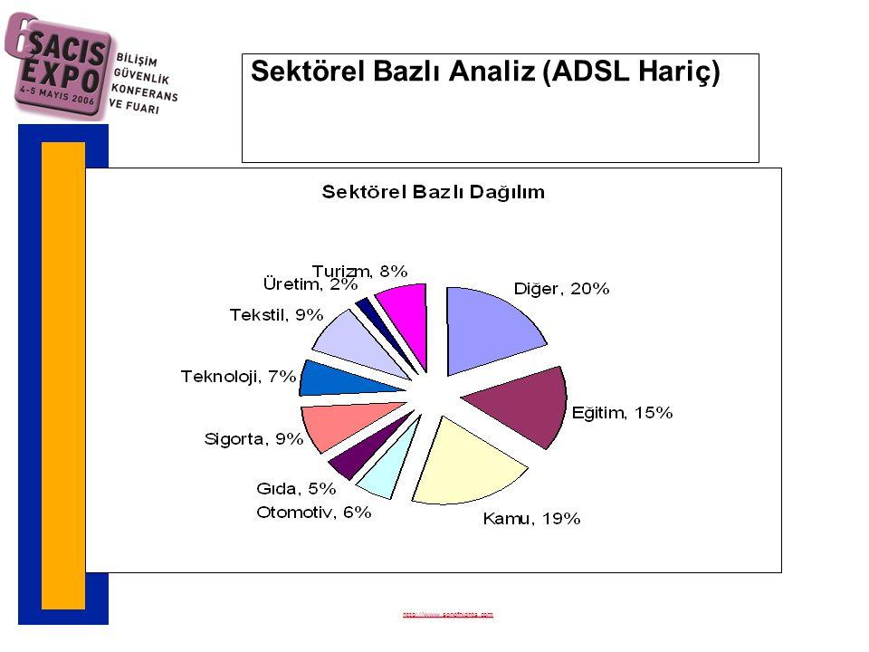 Sektörel Bazlı Analiz (ADSL Hariç) http://www.sonofnights.com