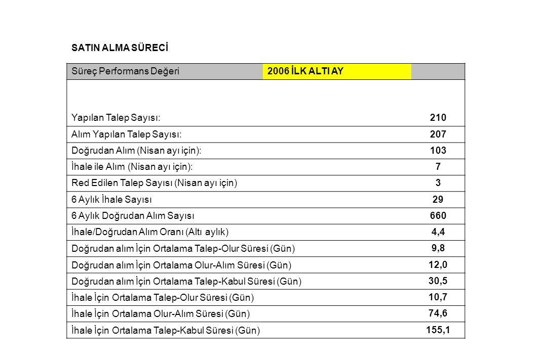 SATIN ALMA SÜRECİ Süreç Performans Değeri2006 İLK ALTI AY Yapılan Talep Sayısı:210 Alım Yapılan Talep Sayısı:207 Doğrudan Alım (Nisan ayı için):103 İh