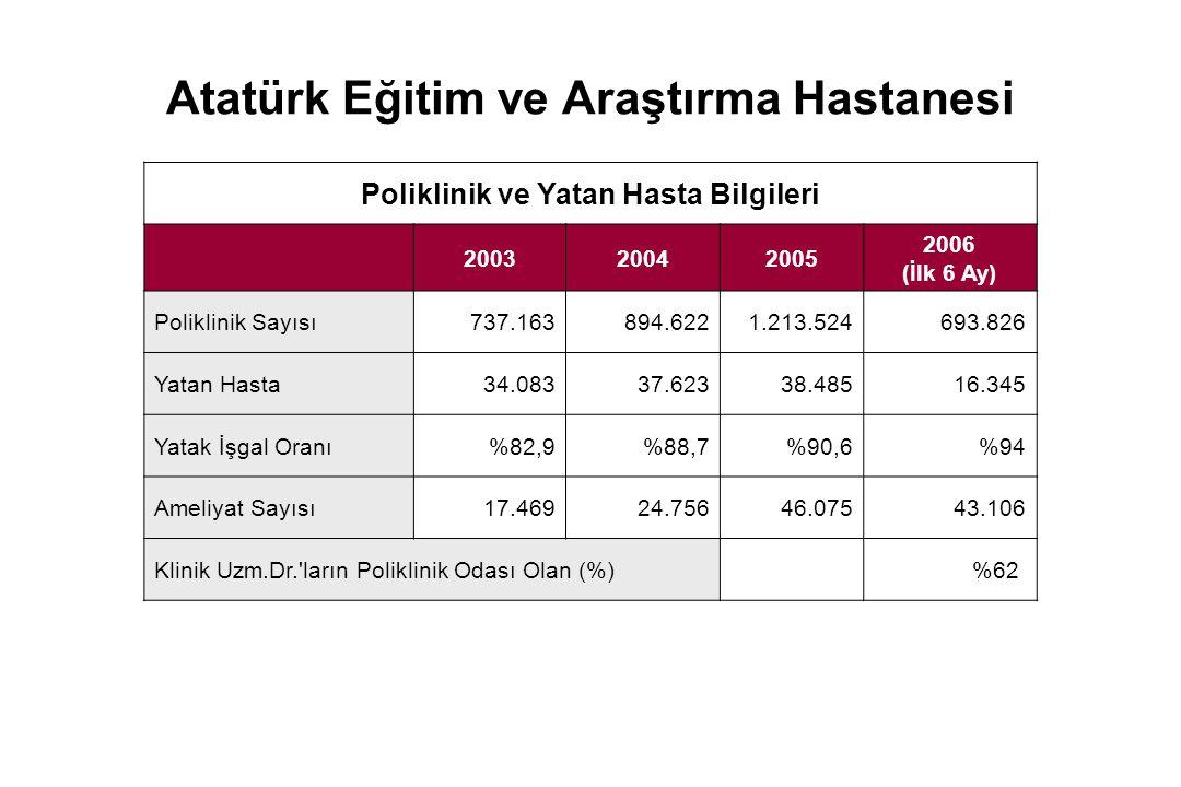 Atatürk Eğitim ve Araştırma Hastanesi Poliklinik ve Yatan Hasta Bilgileri 200320042005 2006 (İlk 6 Ay) Poliklinik Sayısı737.163894.6221.213.524693.826