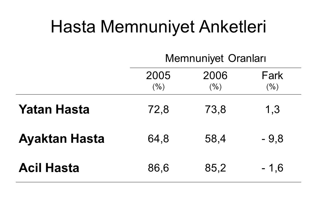 Hasta Memnuniyet Anketleri Memnuniyet Oranları 2005 (%) 2006 (%) Fark (%) Yatan Hasta 72,873,81,3 Ayaktan Hasta 64,858,4- 9,8 Acil Hasta 86,685,2- 1,6