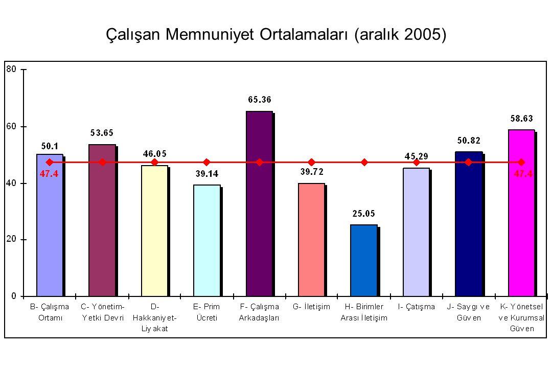 Çalışan Memnuniyet Ortalamaları (aralık 2005)
