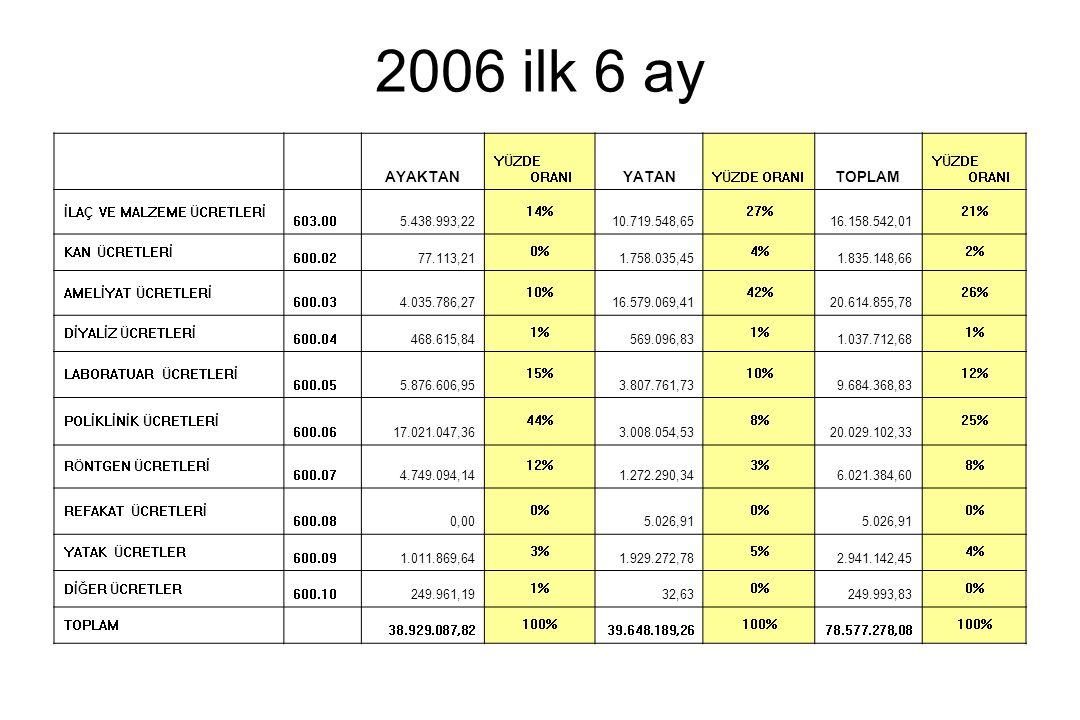 2006 ilk 6 ay AYAKTAN YÜZDE ORANI YATAN YÜZDE ORANI TOPLAM YÜZDE ORANI İLAÇ VE MALZEME ÜCRETLERİ 603.005.438.993,22 14% 10.719.548,65 27% 16.158.542,0