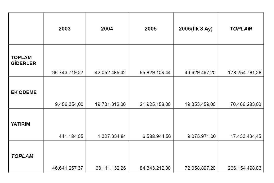 2003200420052006(İlk 8 Ay)TOPLAM TOPLAM GİDERLER 36.743.719,3242.052.485,4255.829.109,4443.629.467,20178.254.781,38 EK ÖDEME 9.456.354,0019.731.312,00